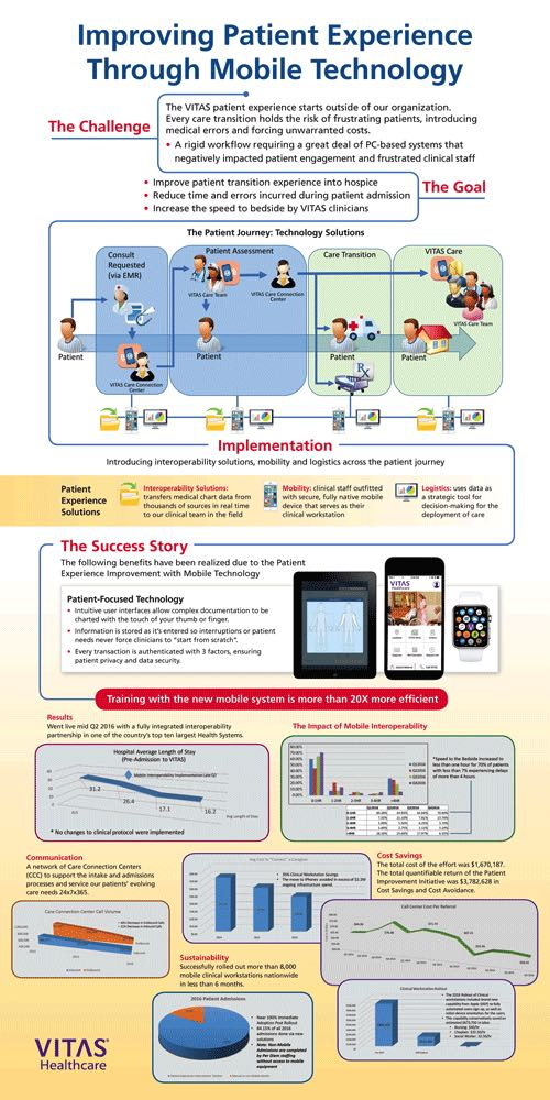 The infographic shows how to improve the patient experience through mobile technology