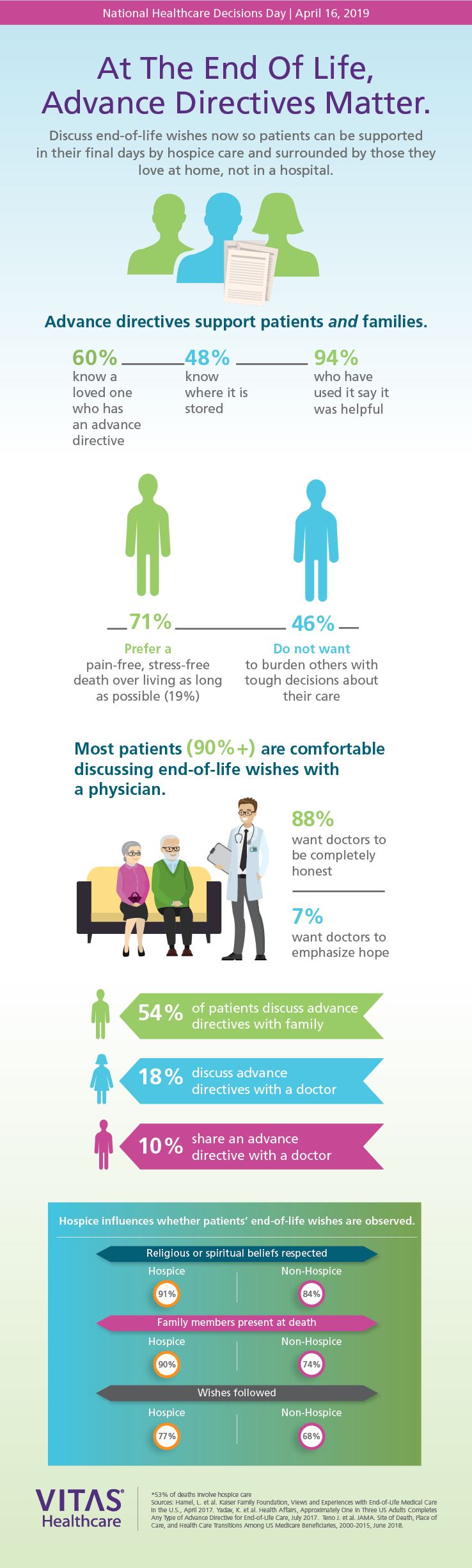 An infographic shows a vast majority of adults are comfortable talking to a physician about end-of-life wishes, and most prefer a pain-free, stress-free death over living as long as possible