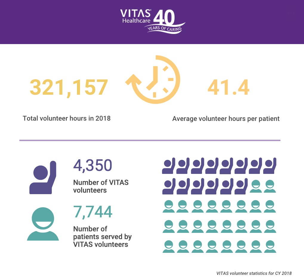 VITAS volunteers served 321,157 hours in 2018. The 4,350 volunteers helped 7,744 patients, averaging 41.4 volunteer hours per patient served.