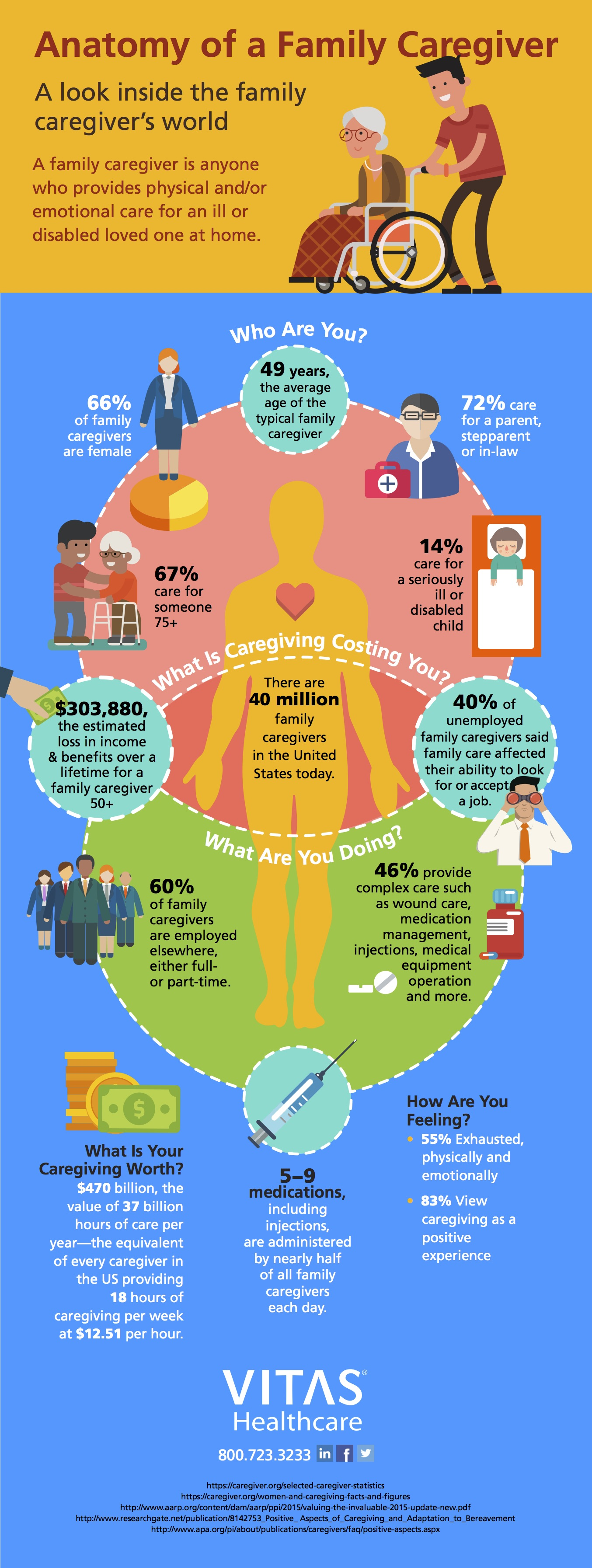 Caregiver Facts and Figures