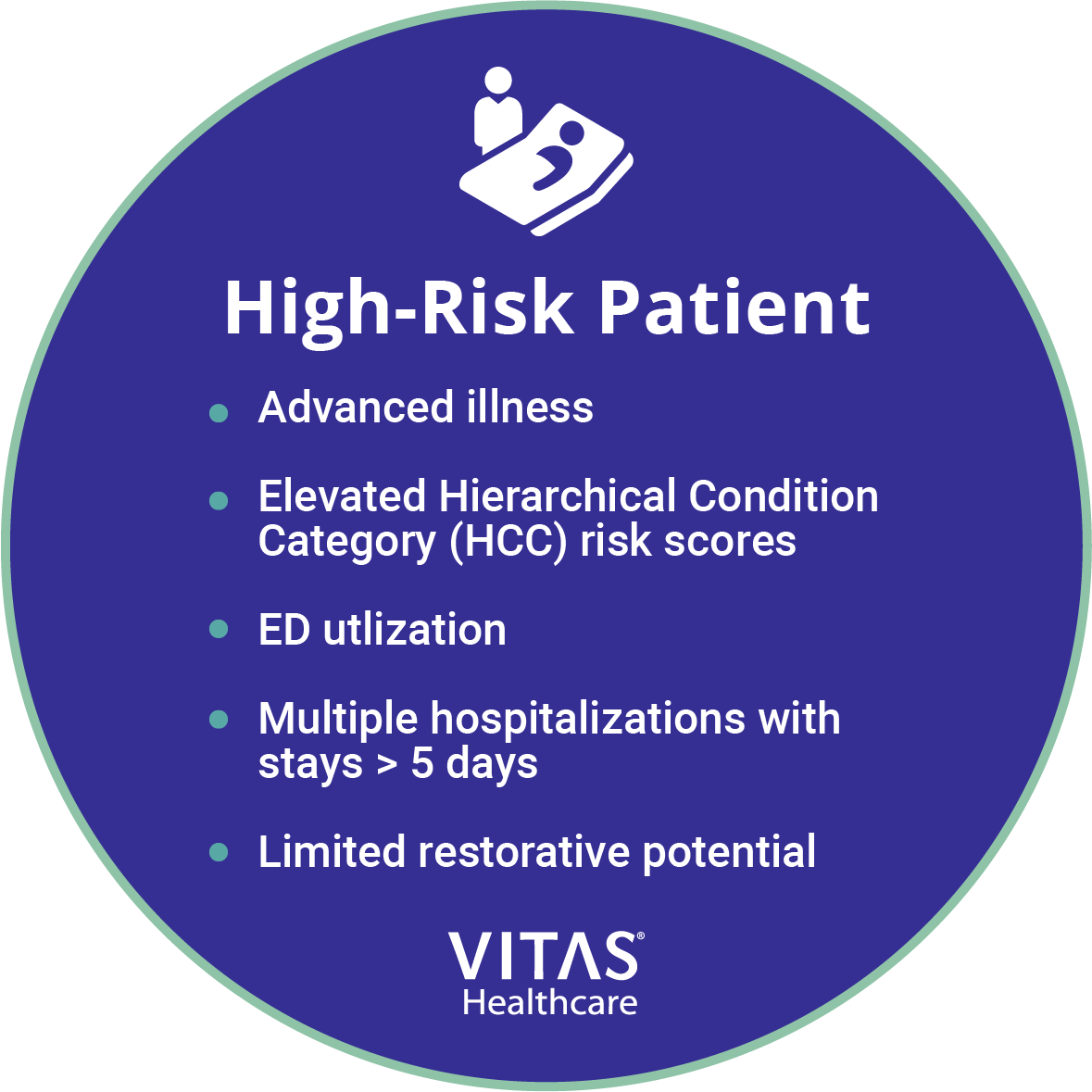 Five percent of patients require intensive care management, 15 to 35 percent need chronic disease management, and 60 to 89 percent require prevention and access.