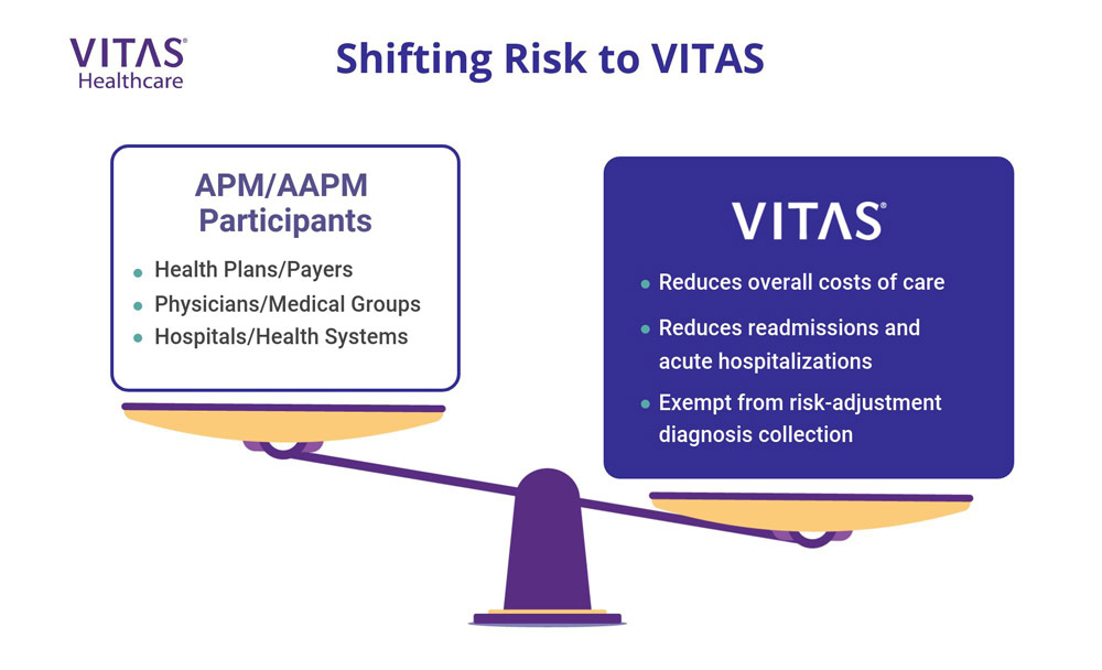 Shifting the risk to VITAS can be advantageous for alternative payment models participants.