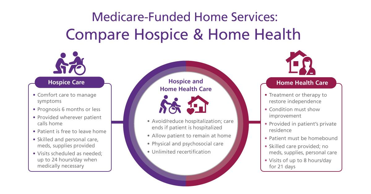 A graphic describing hospice and home health